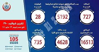 بيان وزارة الصحة اليوم السبت 30 رمضان: ارتفاع جنوني في حالات الوفاة والاصابة بفيروس كورونا
