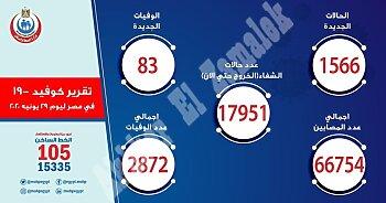 بيان وزارة الصحة اليوم  ..مصر تعود إلى الأرقام المخيفة في عدد المصابين وبشرة خير من منظمة الصحة العالمية