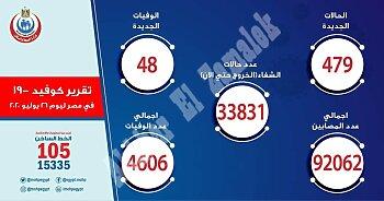 بيان وزارة الصحة . .تعرف على عدد المصابين بفيروس كورونا والوفيات