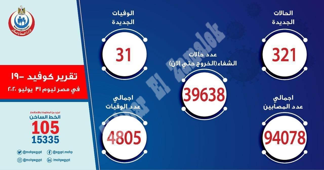 بيان وزارة الصحة  .  تسجيل اقل عدد المصابين بفيروس  كورونا وتراجع في الوفيات اول ايام العيد